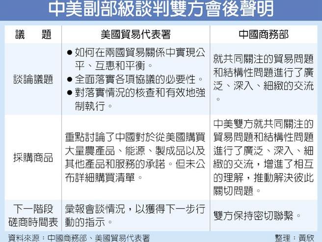 中美副部級談判雙方會後聲明