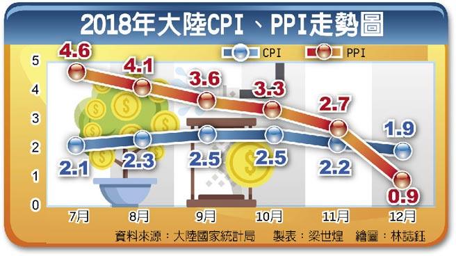 2018年大陸CPI、PPI走勢圖