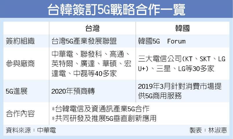 台韓簽訂5G戰略合作一覽