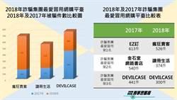 網購平台成詐團最愛犯罪工具  「瘋狂賣客」526件居冠
