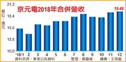 京元電衝5G 今年資本支出60億