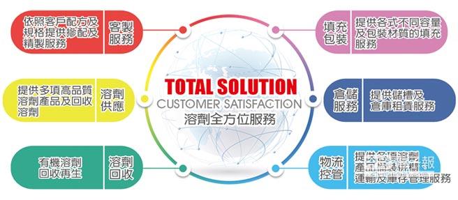 勝一化工是國內唯一提供全方位溶劑產品服務的公司。圖/業者提供