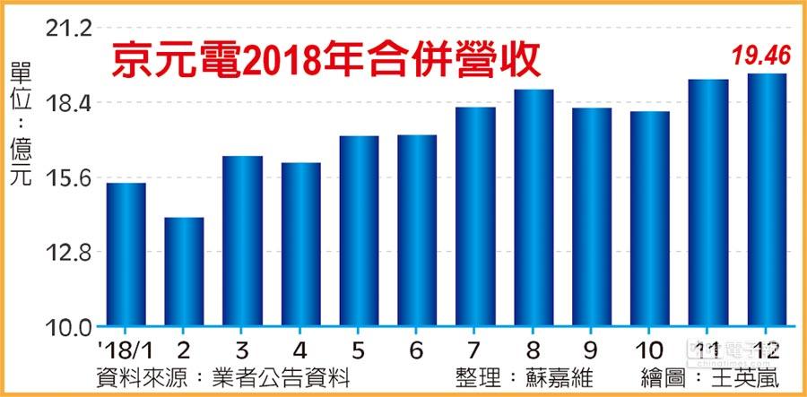 京元電2018年合併營收