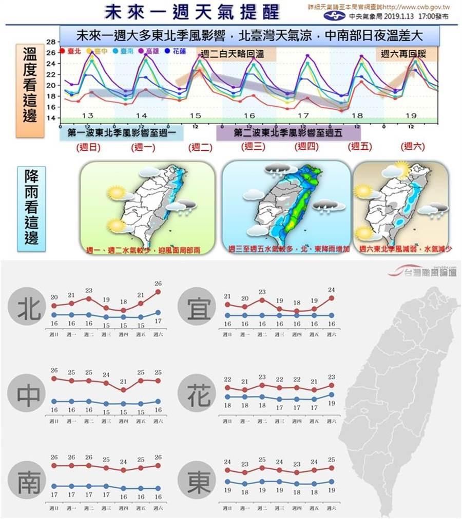 未來一周受到2波東北季風影響,僅週二白天及週六東北季風減弱,溫度回升,其他時間北部、東北部天氣較涼,中南部注意日夜溫差大。(圖/氣象局提供、翻攝自台灣颱風論壇|天氣特急 臉書)