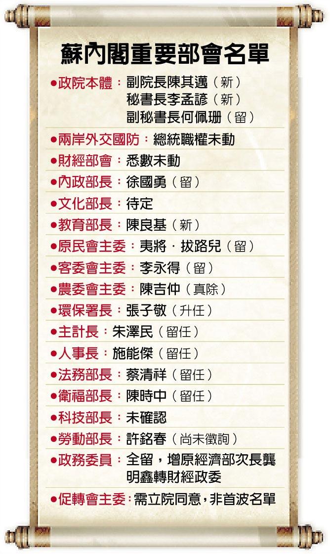 蘇內閣重要部會名單