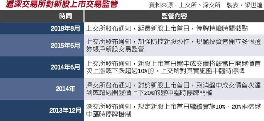 滬深交易所對新股上市交易監管