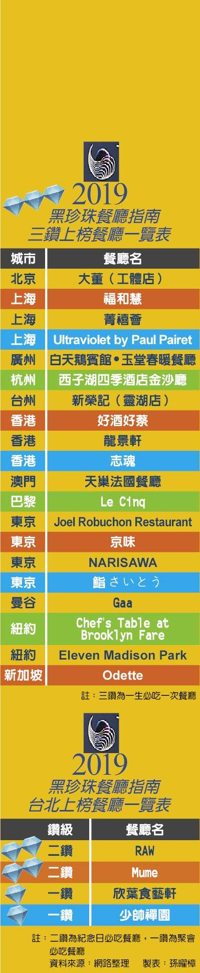 2019黑珍珠餐廳指南三鑽上榜餐廳一覽表