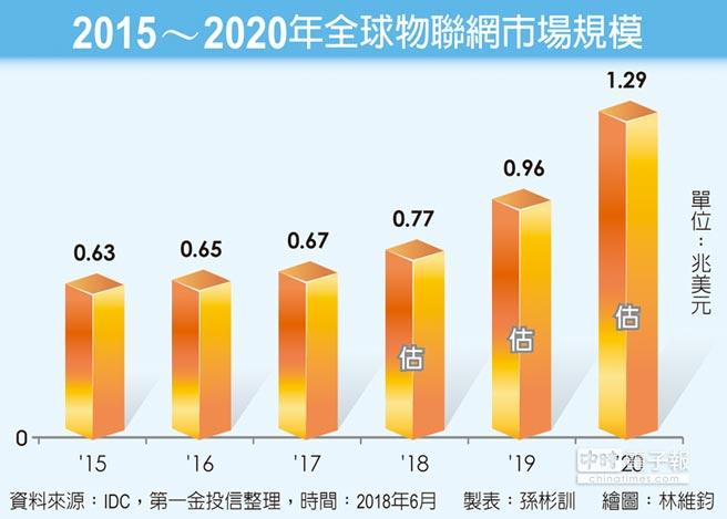 2015~2020年全球物聯網市場規模
