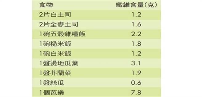 (圖片來源:資料來源:臺大醫院營養師翁慧玲、衛生署常見食品營養圖鑑)