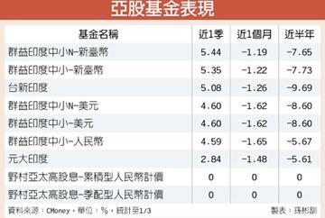 選舉題材激勵 亞股後市看好