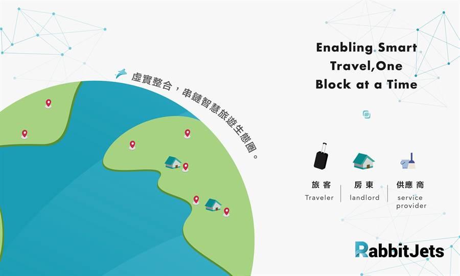 源自台灣「RabbitJets」於2016年推出全球智慧旅遊共享平台,線上銷售至今已合作31萬多間房間,包含台日中韓等亞洲國家,共計已成功服務400多萬名境外自由行旅客!(圖/業者提供)