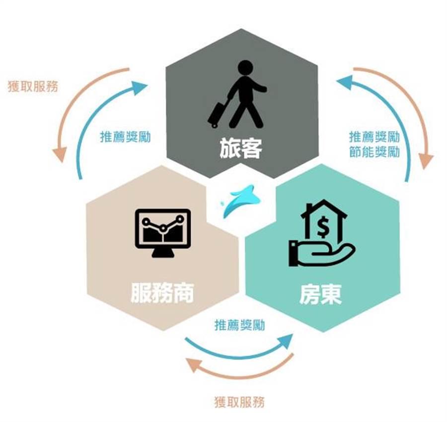 經全球市場共同驗證的「RabbitJets」為區塊鏈、物聯網、AI技術建造的「全球智慧旅遊生態系共享平台」,其整合「智慧旅宿」、「Dapp透明化線上旅遊預訂」及「第三方服務商」三方系統,建構完整且優質的區塊鏈智慧旅遊生態系平台。(圖/業者提供)