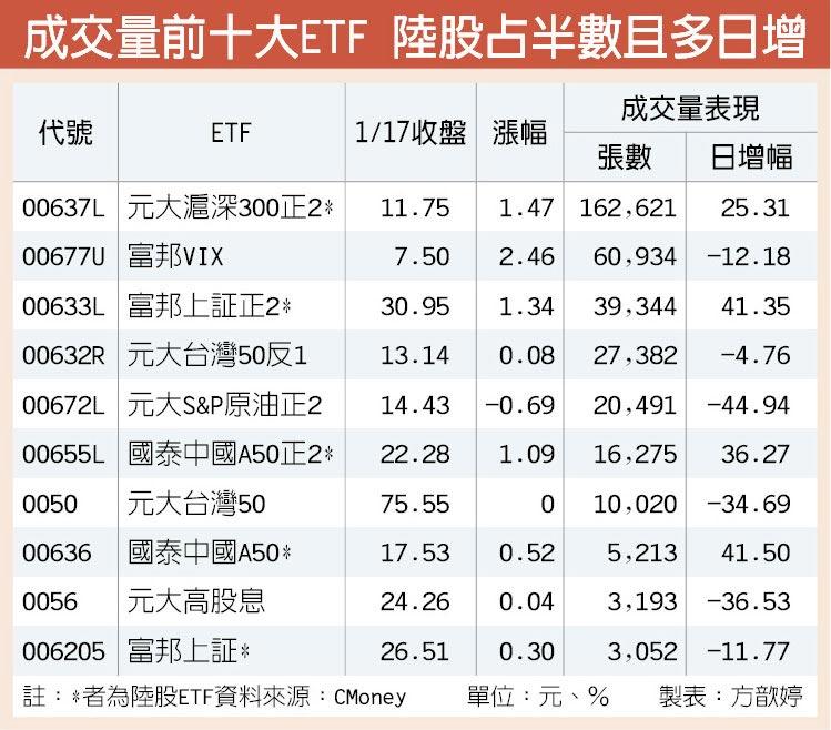 成交量前十大ETF 陸股占半數且多日增