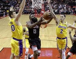 NBA》湖人變苦主!哈登狂轟48分延長逆轉勝