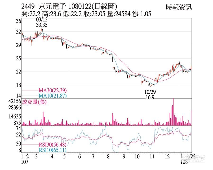 京元電日線圖