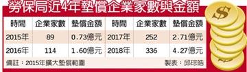 勞保局去年墊償工資4.27億元