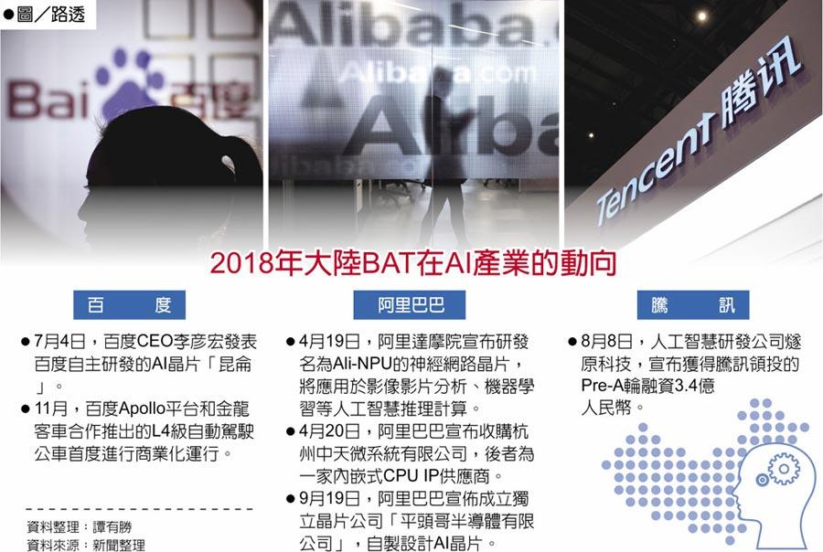 2018年大陸BAT在AI產業的動向