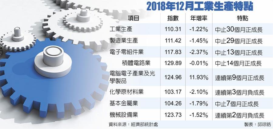 2018年12月工業生產特點