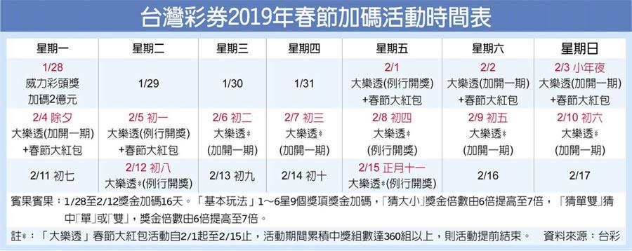台灣彩券2019年春節加碼活動時間表