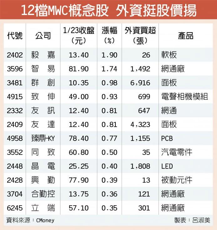 12檔MWC概念股 外資挺股價揚