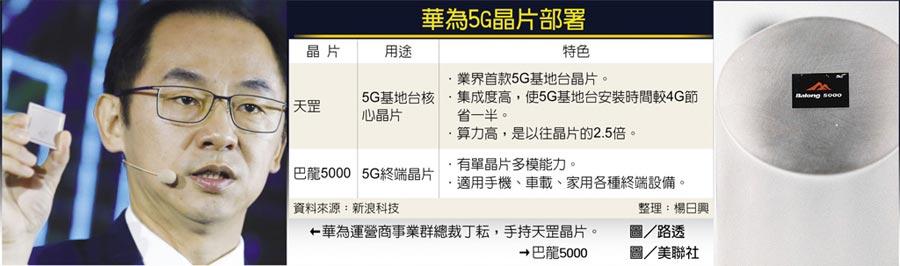 華為5G晶片部署←華為運營商事業群總裁丁耘,手持天罡晶片。  圖/路透