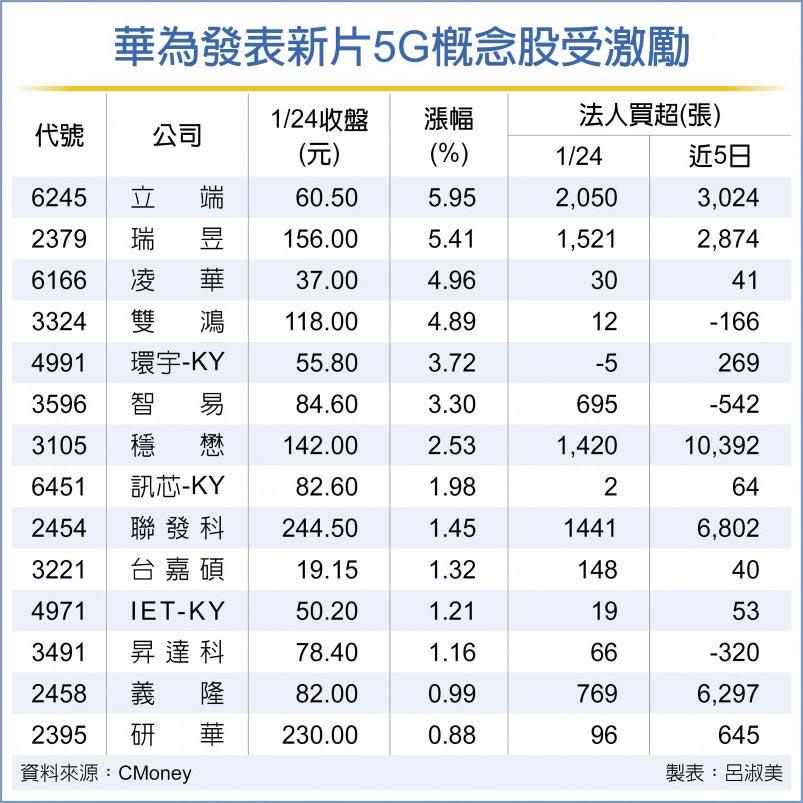 華為發表新片5G概念股受激勵