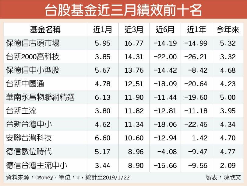 台股基金近三月績效前十名