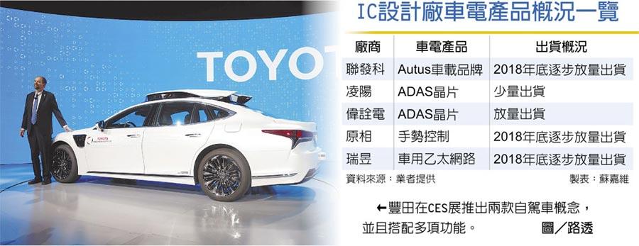 IC設計廠車電產品概況一覽←豐田在CES展推出兩款自駕車概念,並且搭配多項功能。圖/路透
