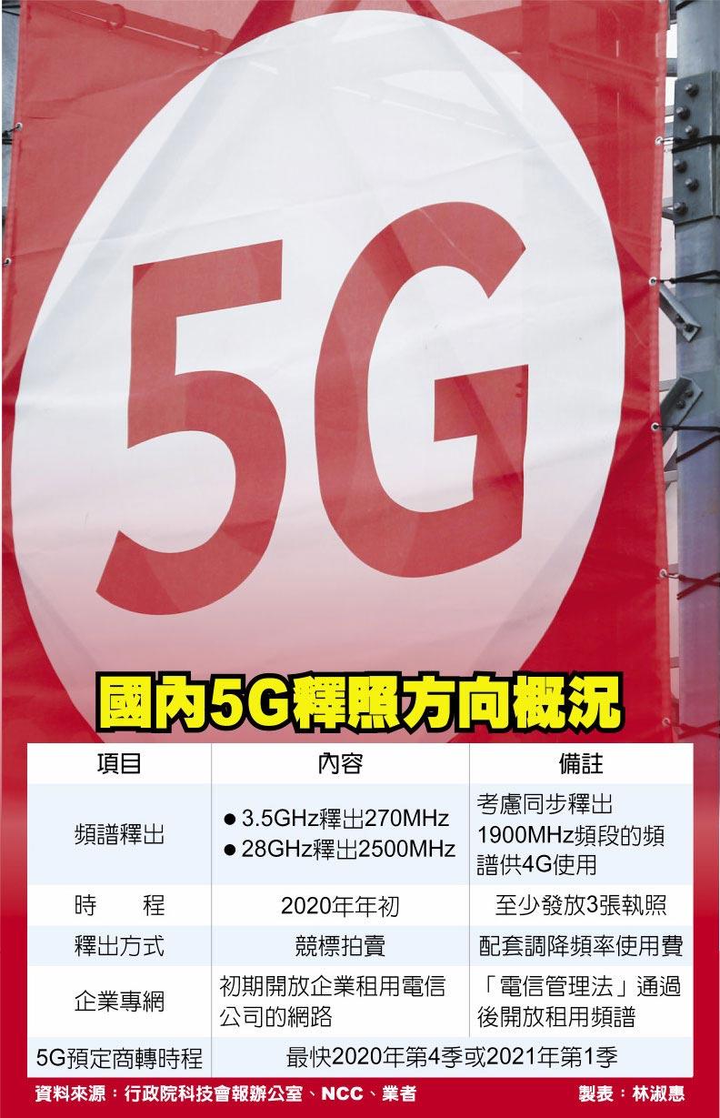 國內5G釋照方向概況
