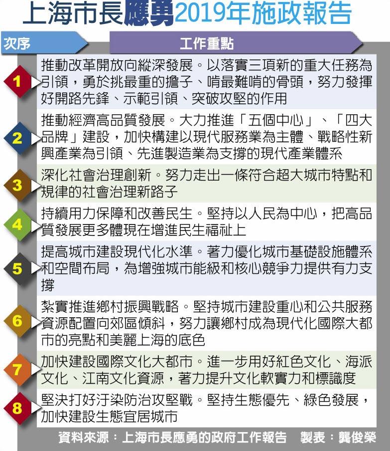 上海市長應勇2019年施政報告