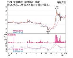 熱門股-京城 股價收紅短多氣盛