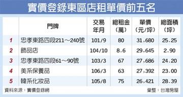 東區高房租鬆動 最大降幅逾6成
