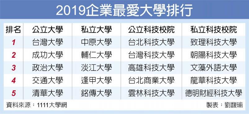 2019企業最愛大學排行