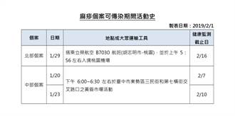 越南麻疹疫情升 赴越前別忘接種MMR疫苗