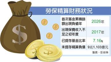 財務精算報告 勞保破產年限 恐提前至2026年