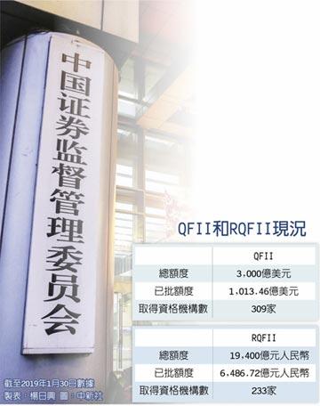 陸擴大開放 擬合併QFII、RQFII