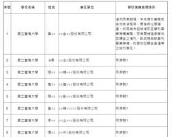 教部公布大學教授兼任獨董逾半違規 台大居首