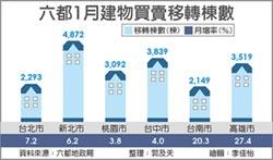 韓流超猛 高雄1月房市買氣三年最旺