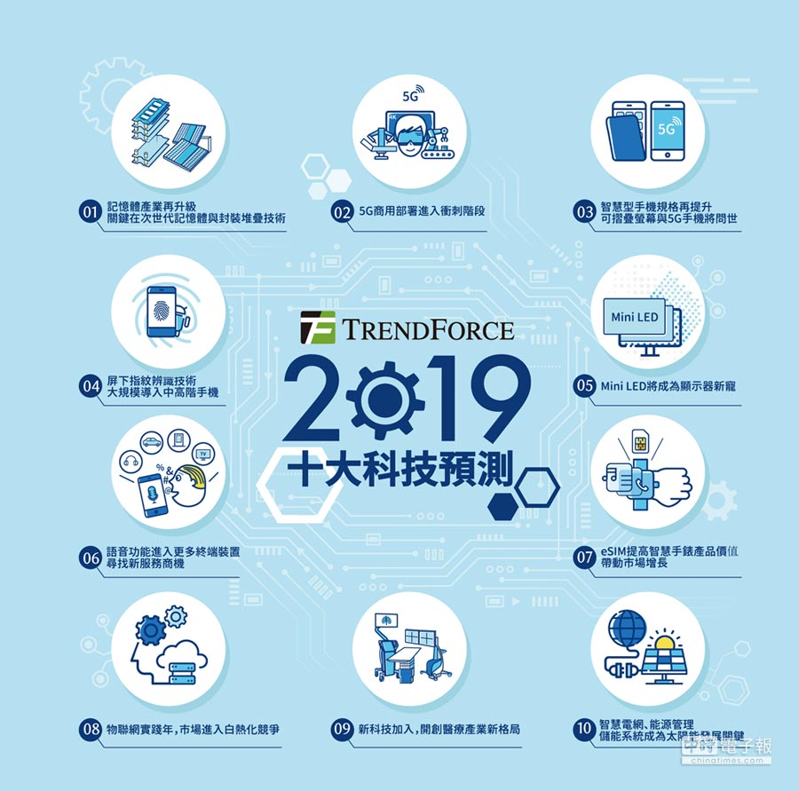 TRENDFORCE 2019十大科技預測