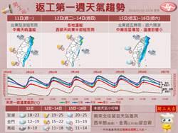 下周天氣「冷熱晴雨交替」氣象局一張圖讓大家崩潰