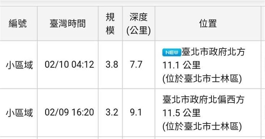 台北士林12小時連兩震,嚇醒睡夢中的台北人!(擷圖自彭啟明臉書)