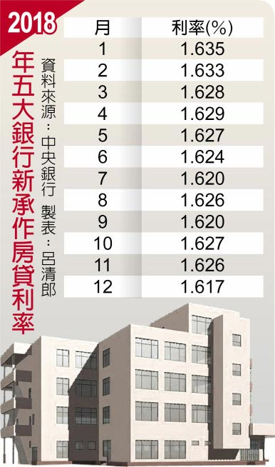 2018年五大銀行新承作房貸利率