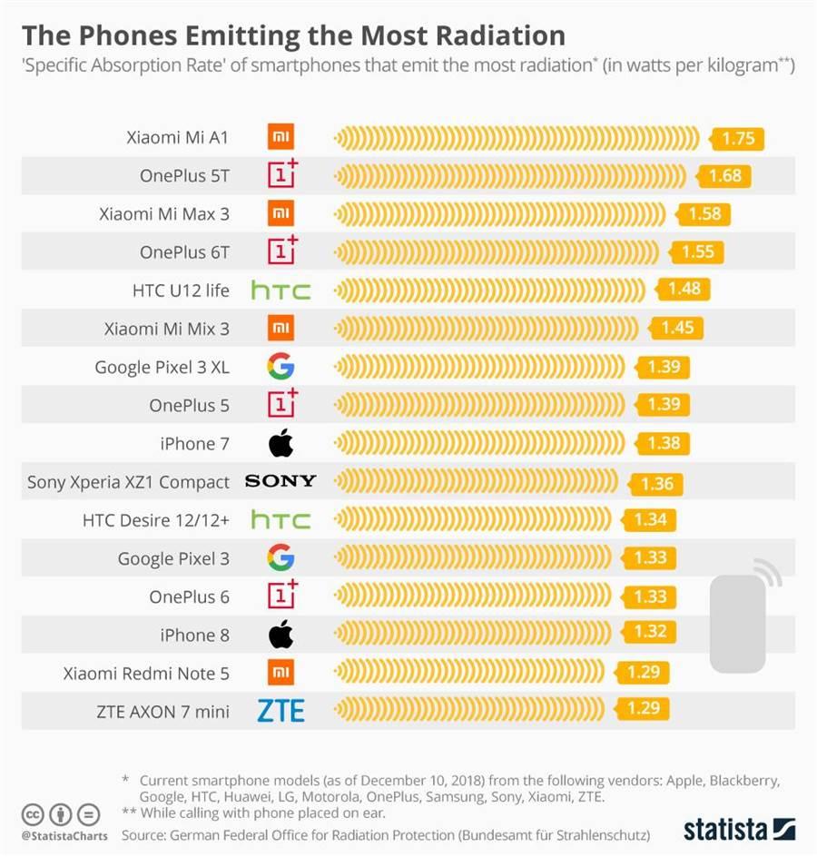 德國聯邦輻射防護辦公室公布輻射量最高的手機排行榜。(圖/翻攝Statista)