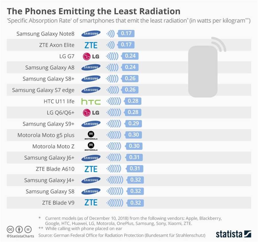 德國聯邦輻射防護辦公室公布輻射量最低的手機排行榜。(圖/翻攝Statista)