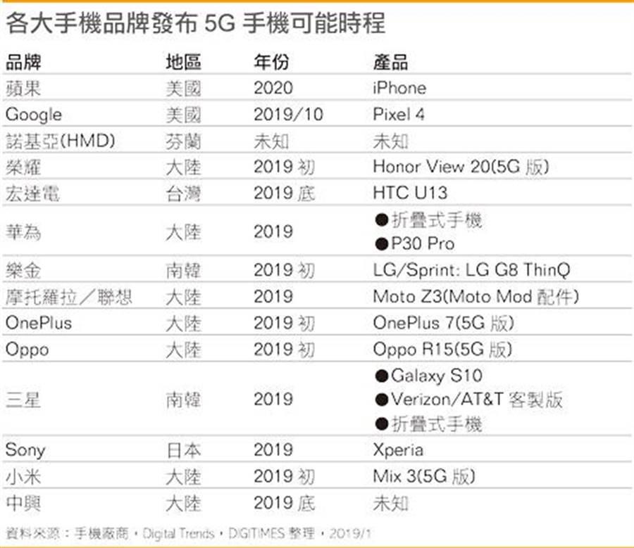 各大品牌 5G 手機推出時程預測。(圖/翻攝Digitimes)