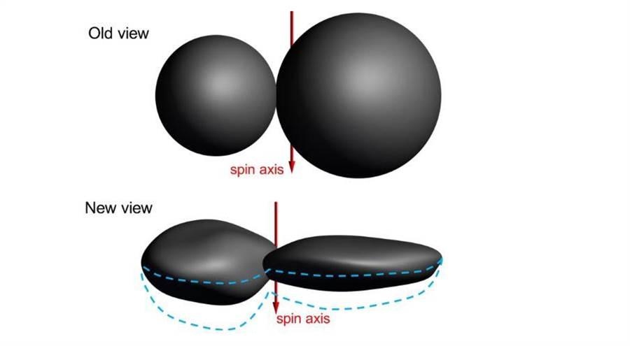 終極遠境其實像像圓餅。(圖/NASA)