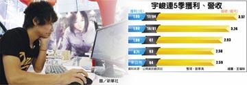 陸第5批遊戲版號 台廠摃龜