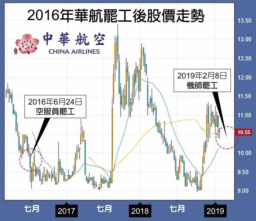 2016年華航罷工後股價走勢