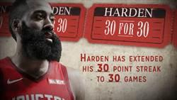 NBA》三分球及時雨 哈登延續連續破30分場次