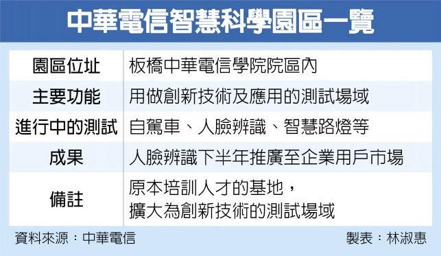 中華電信智慧科學園區一覽